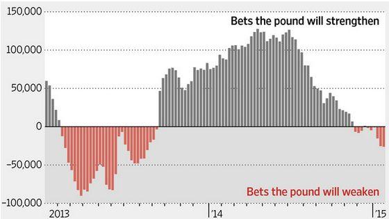 Хедж-фонды не дадут за фунт ломаного гроша