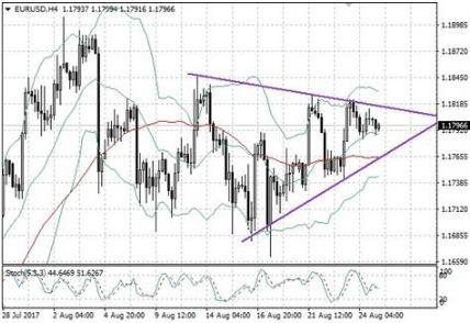 EUR/USD ждет выступлений Драги и Йеллен