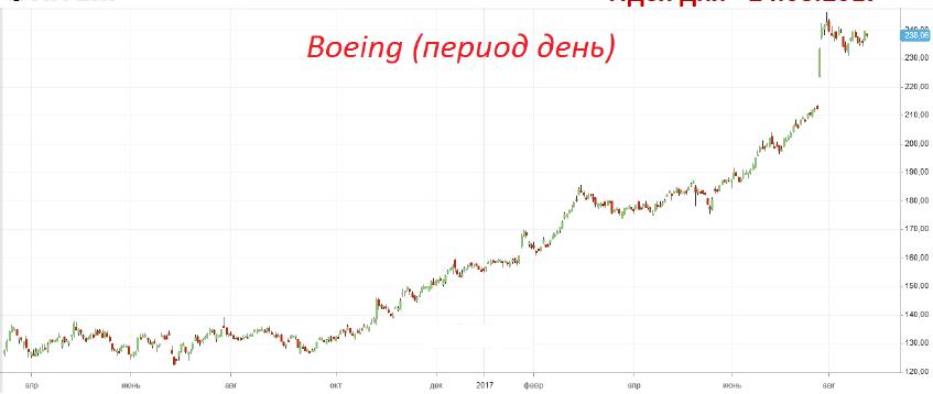 Продажа акций АО «Boeing»