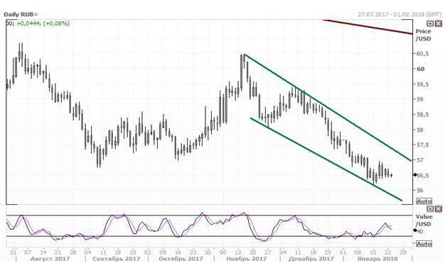 Рубль снизился по отношению к доллару и евро по итогам недели