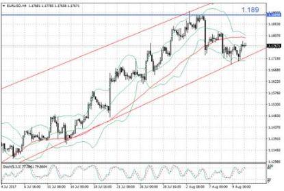 EUR/USD продолжает консолидацию
