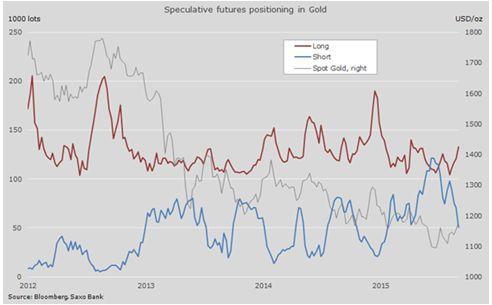 Что ждет золото после прорыва?