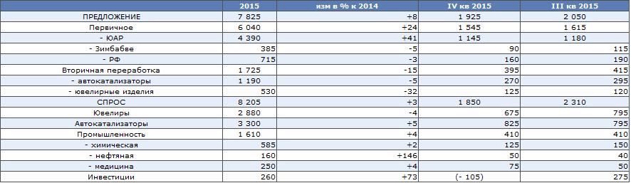 WPIC ожидает снижение дефицита платины