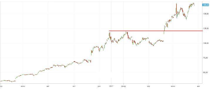 Продажа акций NVIDIA Corporation