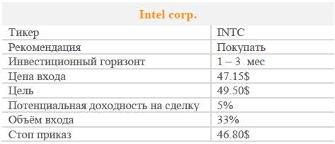 Акции Intel corp. Рекомендация - Покупать