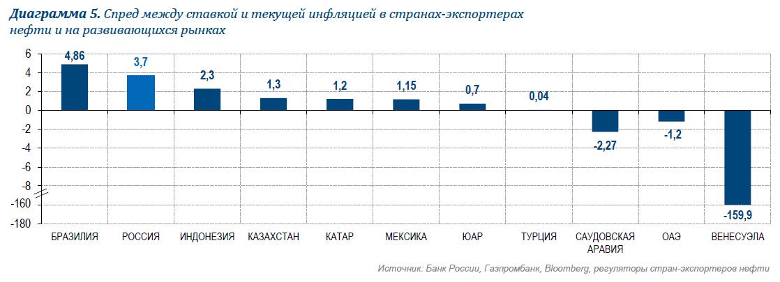 Заседание Банка России: ключевая ставка сдерживается бюджетом