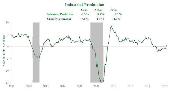 Промпроизводство в США показало самый сильный прирост за два года