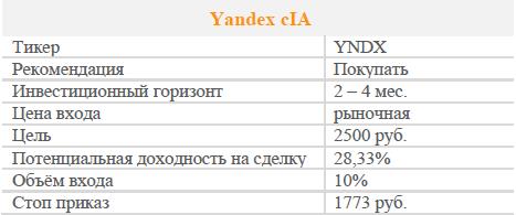 Акции Yandex cIA. Рекомендация - ПОКУПАТЬ