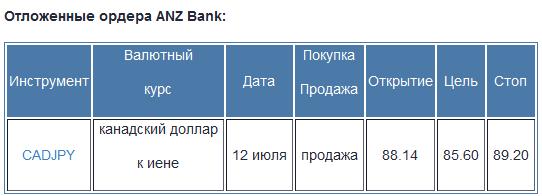 ANZ Bank: торговые стратегии на форекс