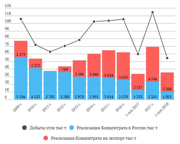 Распадская отчет за 1 полугодие 2018 МСФО