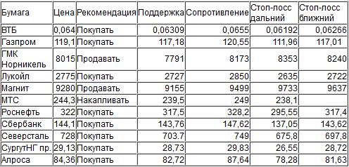 Оценка ситуации по индексу ММВБ (закр.1867.46)