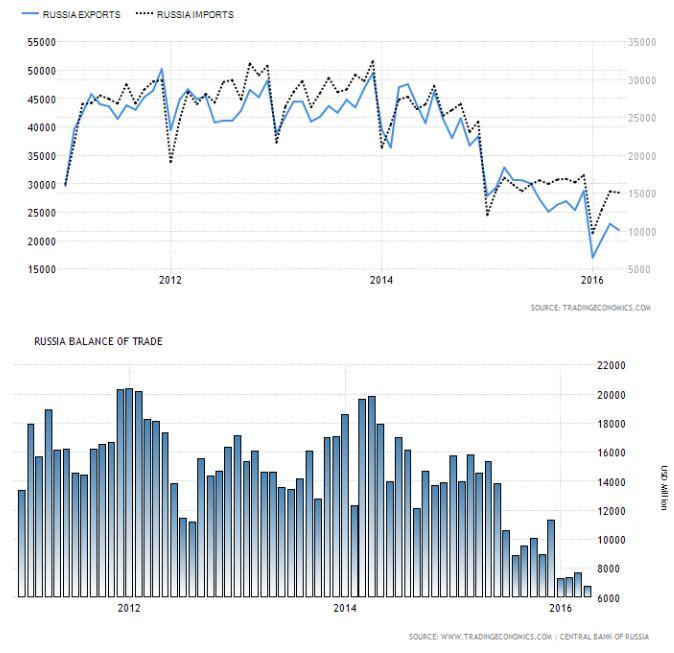 Рубль не смог соскочить с нефтяной иглы