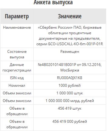 Сбербанк разместил 45,64% структурных бондов на 456,419 млн рублей
