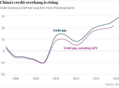 Fitch предупреждает, что время китайского бума, основанного на росте долгов, истекает