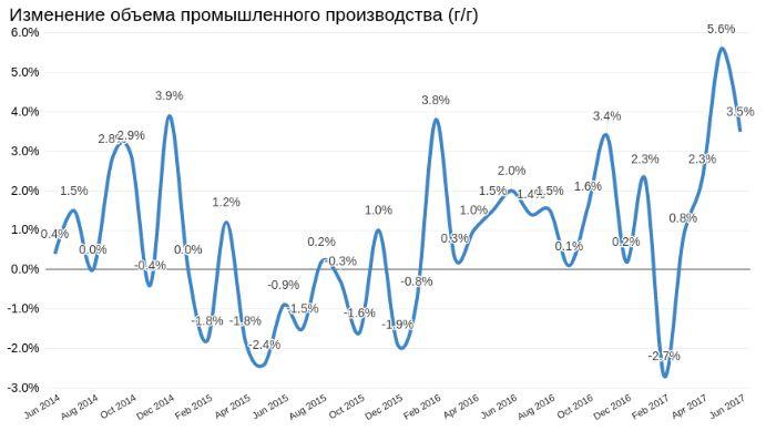 Обзор ETF: статистика подтвердила привлекательность FXRL