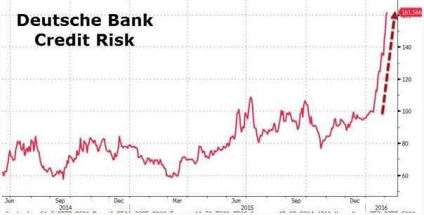 Дойч-банк: Не пора ли паниковать?