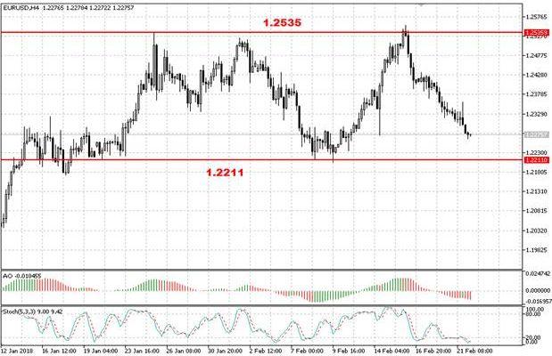 Валютная пара EUR/USD снизилась после «минуток» ФРС