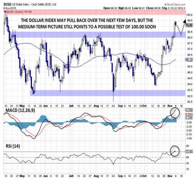 Индекс USD: Одно последнее снижение перед рейдом к отметке 100?