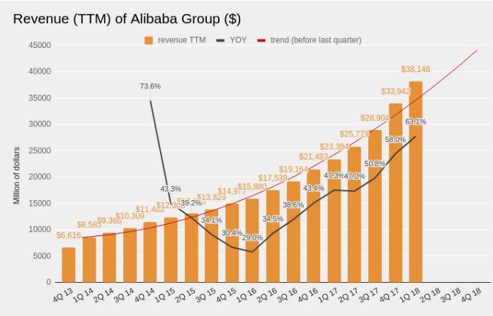 Alibaba Group — лучшее предложение на рынке