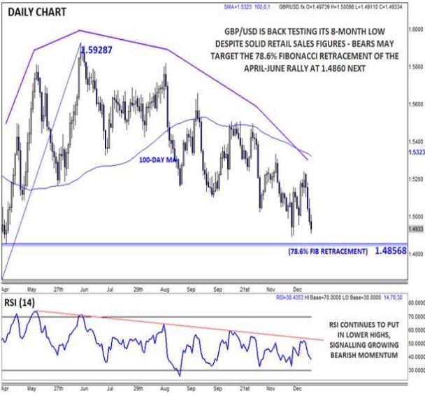GBP/USD: Мрачный взгляд трейдеров на данные продаж «Черной пятницы»