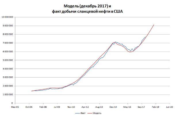 Рост добычи нефти в США продолжится