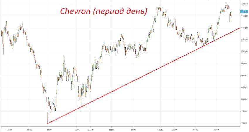 Покупка акций «Chevron (CVX)»