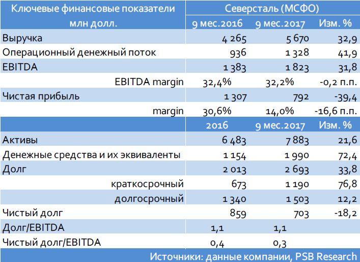 Северсталь (Ва1/ВBB-/ВBB-): итоги 3 кв. и 9 мес. 2017 г. по МСФО
