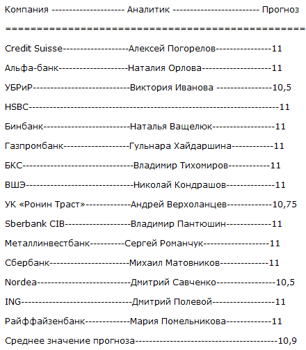 Банкиры ждут оттепели в ЦБ