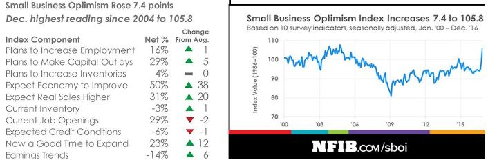 Оптимизм малого бизнеса в США достиг рекордного уровня
