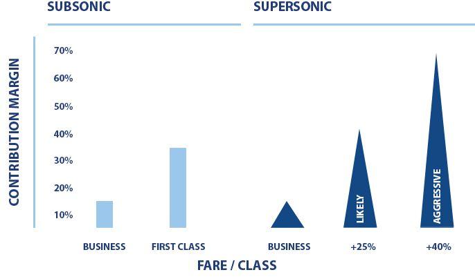 Возвращение сверхзвуковых авиалайнеров в гражданскую авиацию?