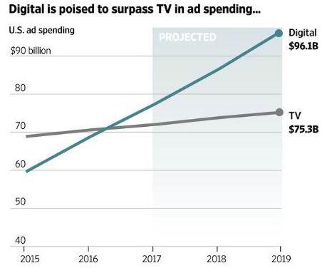 Интернет отнимет рынок рекламы у телевидения уже в следующем году