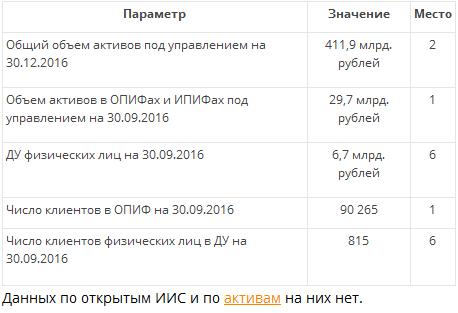 УК «Сбербанк Управление Активами» запустила онлайн покупку ПИФов через Госуслуги. Скоро ждём ИИС