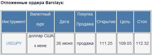 Barclays: торговые стратегии на форекс