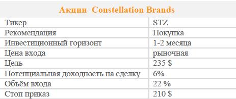 Акции Constellation Brands. Рекомендация - Покупать