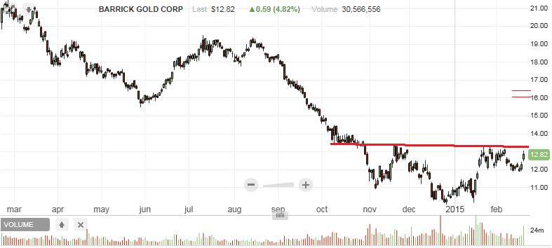 S&P500 корректируется, Nasdaq растет