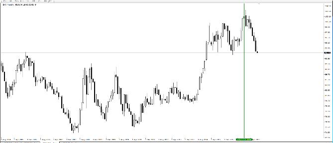 Новые санкции – новые минимумы! Американский доллар падает вниз