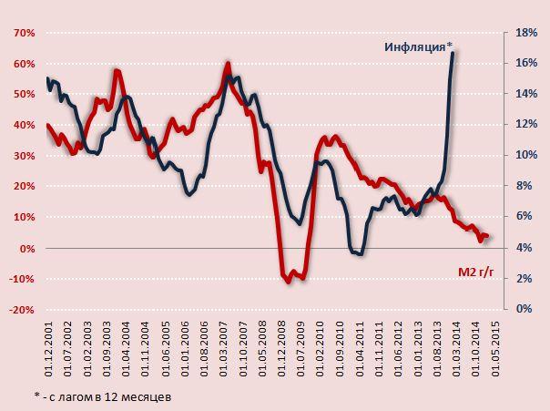 Повышение валютного курса рубля приводит к инфляции