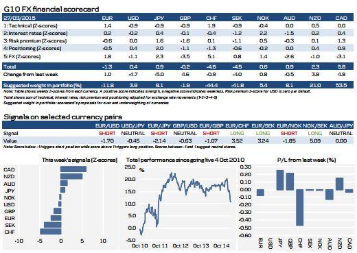 Обзор: USD / JPY - Как продать его сейчас?