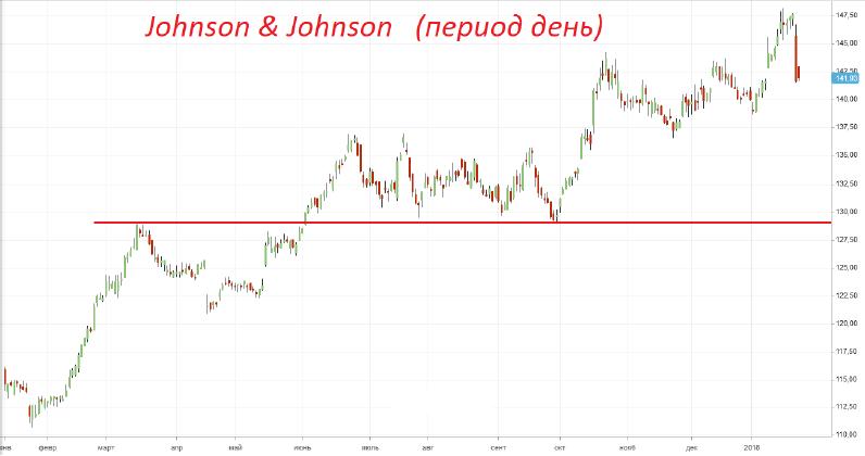 Продажа акций «Johnson & Johnson»