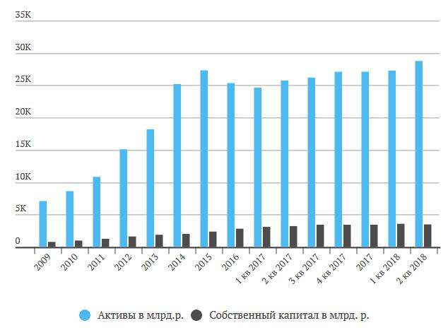 Сбербанк отчет за 1 полугодие 2018 МСФО