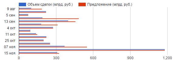 Распродажи российских ОФЗ пока не привели к дефициту ликвидности у банков