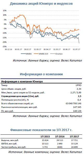 Юнипро Смета на ремонт растет – привлекательность падает