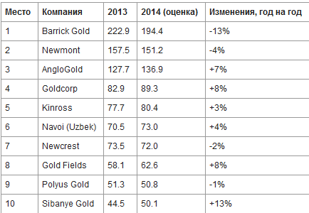 10 крупнейших мировых золотодобытчиков – страны и компании