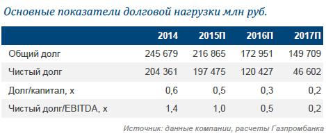 НОВАТЭК: проектное финансирование для Ямал СПГ - на финишной прямой. Что дальше?(обновление целевой цены)
