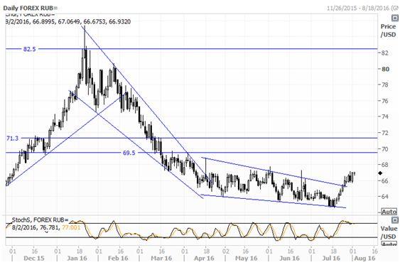 Куда направится рубль после проигрышного июля?
