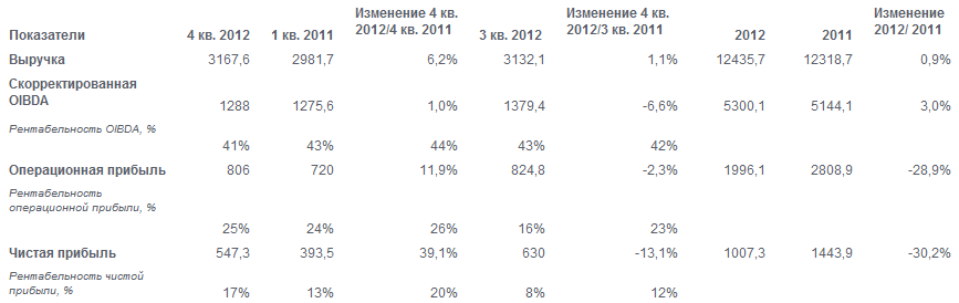 Финансовые результаты ОАО «Мобильные ТелеСистемы» за четвертый квартал и 2012 год