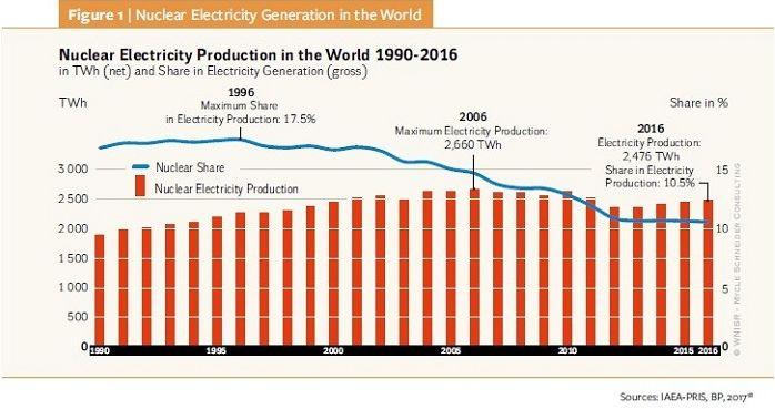 Атомная энергетика: состояние дел и перспективы