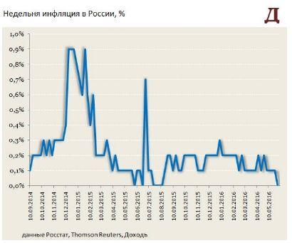 Замедление инфляции увеличивает вероятность снижения ставки в пятницу