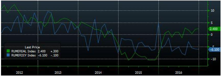 Металлургический сектор и потребительский сектор в лидерах роста