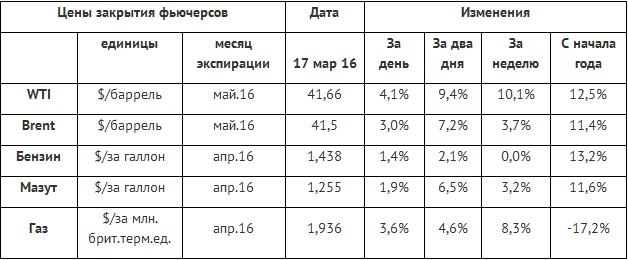 Рост цен нефти создал благоприятные условия для снижения ставки Банком России
